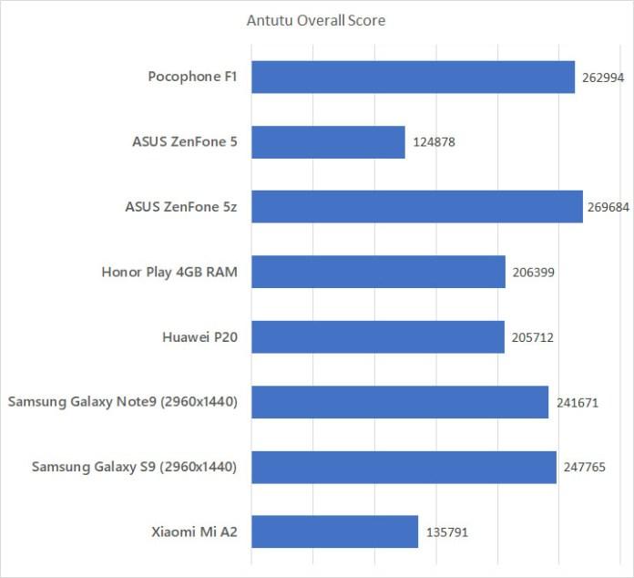 Xiaomi Pocophone F1 Antutu benchmark