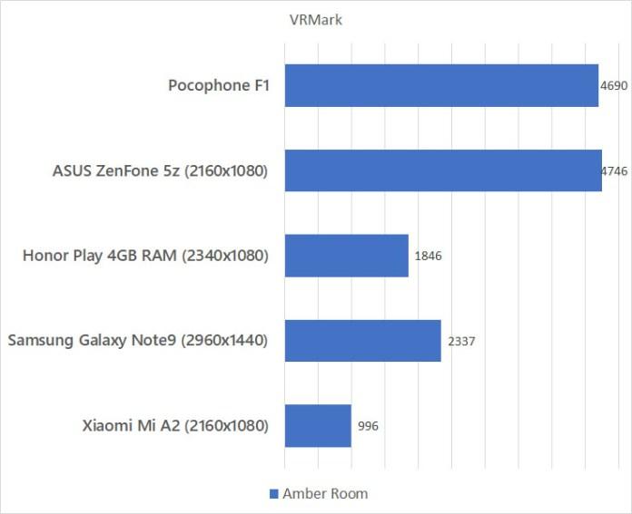Xiaomi Pocophone F1 VRMark Benchmark