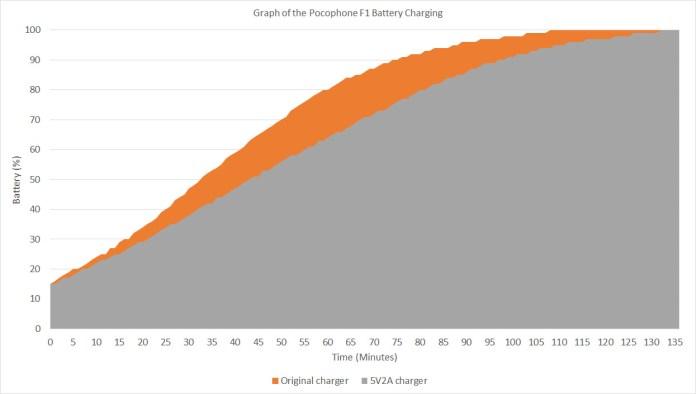 Xiaomi Pocophone F1 charging curve