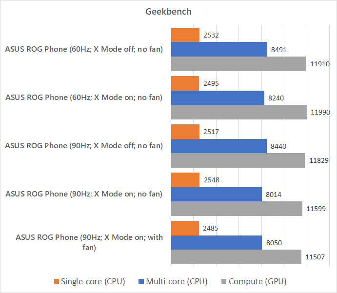 ASUS ROG Phone Geekbench benchmark against different modes