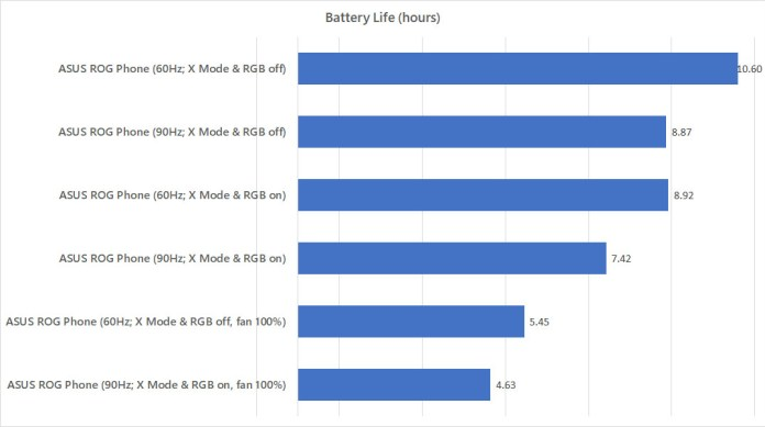 ASUS ROG Phone battery life test against different modes