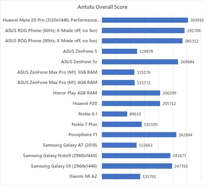 Huawei Mate 20 Pro Antutu benchmark