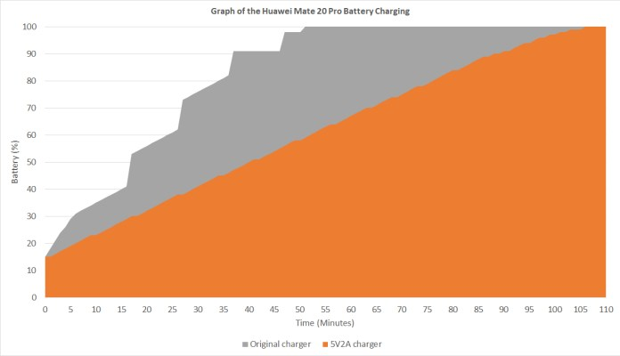 Huawei Mate 20 Pro charging curve