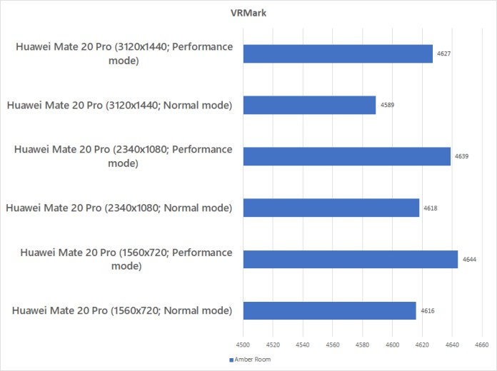 Huawei Mate 20 Pro comparing against itself in VRMark benchmark