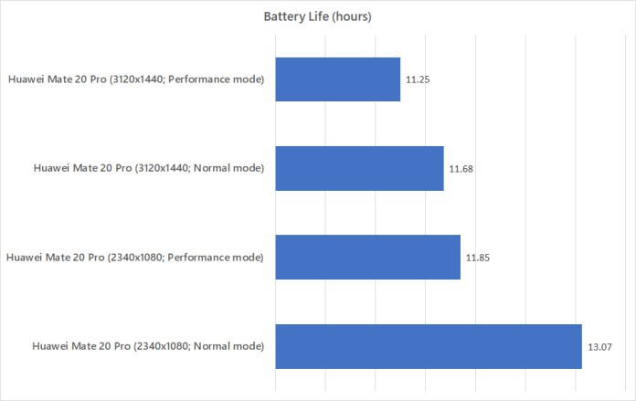 Huawei Mate 20 Pro comparing against itself in battery life benchmark