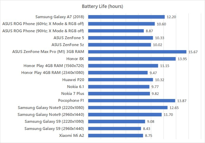 Samsung Galaxy A7 (2018) battery life benchmark