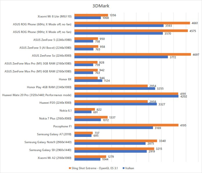 Xiaomi Mi 8 Lite 3DMark benchmark