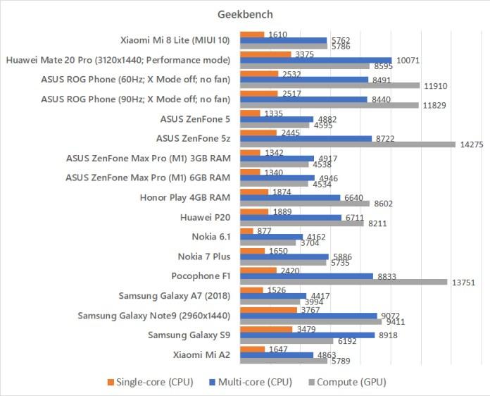 Xiaomi Mi 8 Lite Geekbench benchmark