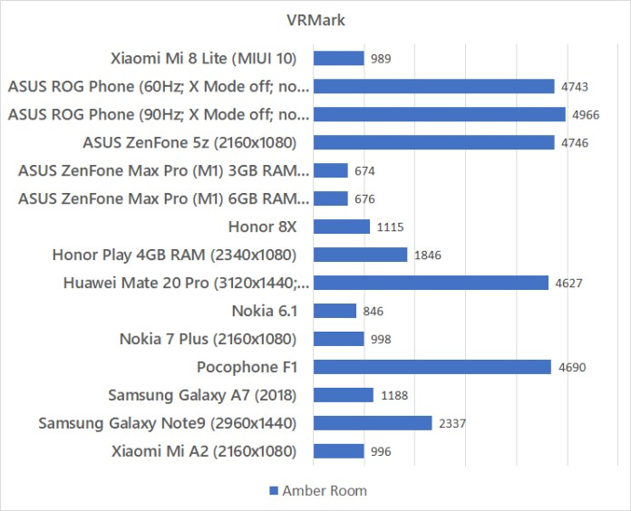 Xiaomi Mi 8 Lite VRMark benchmark