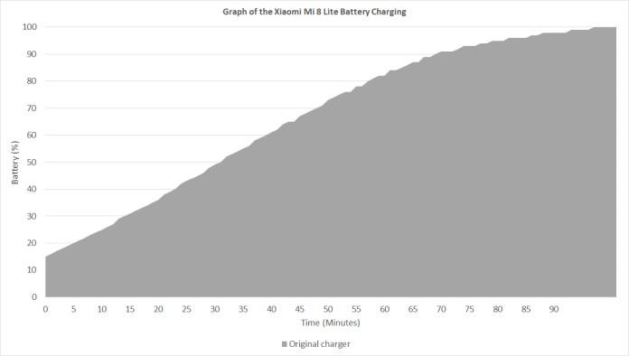 Xiaomi Mi 8 Lite battery charging graph