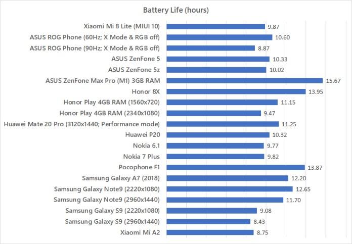Xiaomi Mi 8 Lite battery life benchmark