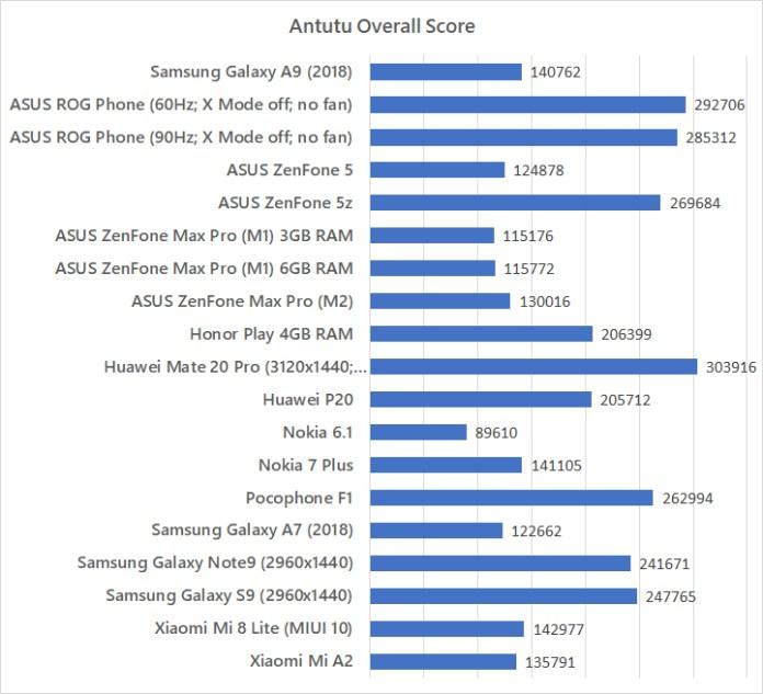 Samsung Galaxy A9 (2018) Antutu benchmark