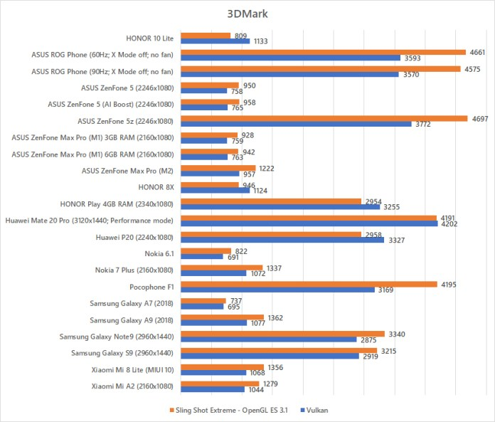 HONOR 10 Lite 3DMark benchmark