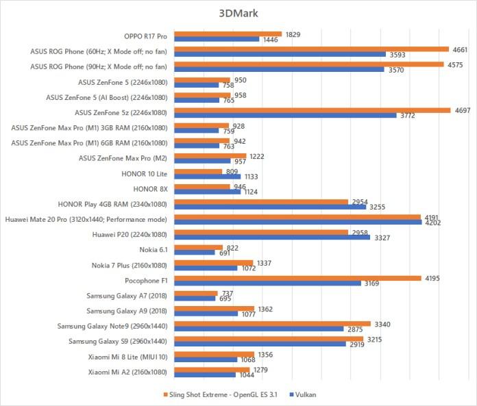 OPPO R17 Pro 3DMark benchmark