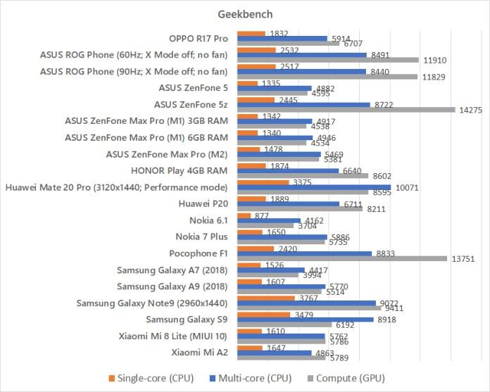 OPPO R17 Pro Geekbench benchmark