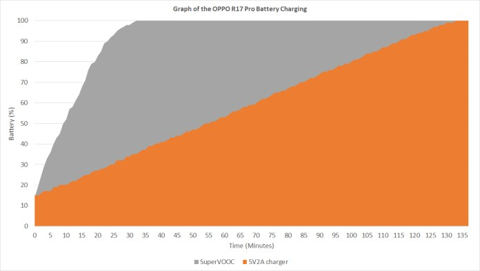 OPPO R17 Pro battery charging curve
