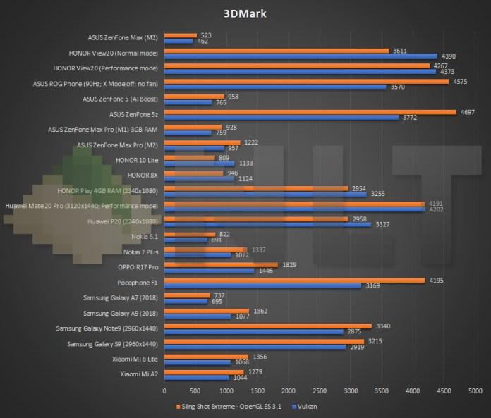 ASUS ZenFone Max (M2) 3DMark benchmark
