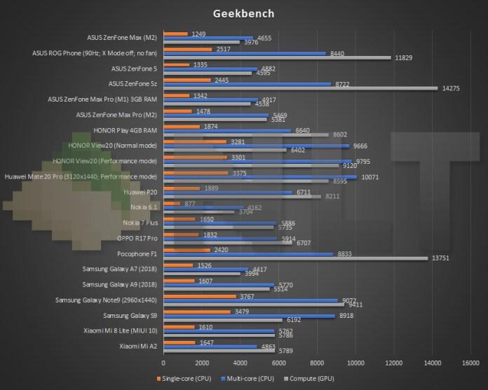 ASUS ZenFone Max (M2) Geekbench benchmark