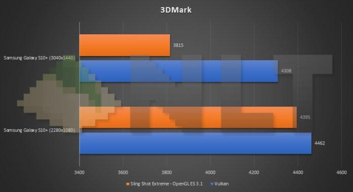 Samsung Galaxy S10+ different resolution 3DMark benchmark