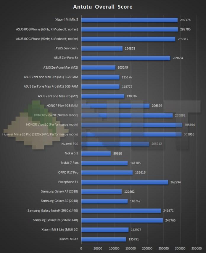 Xiaomi Mi MIx 3 Antutu benchmark