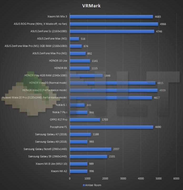 Xiaomi Mi MIx 3 VRMark benchmark