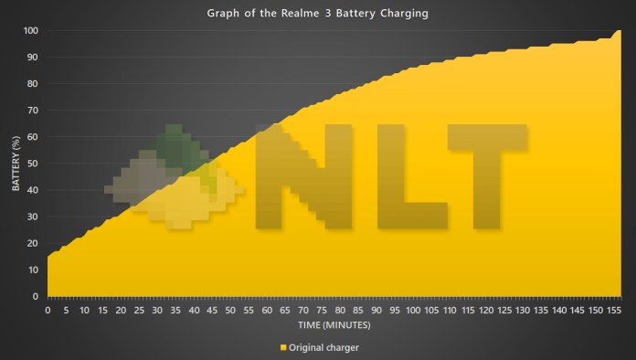 Realme 3 battery charging curve