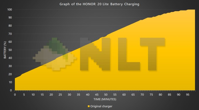 HONOR 20 Lite battery charging graph