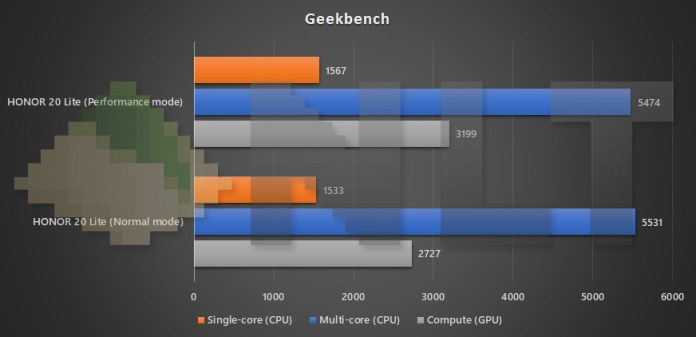 HONOR 20 Lite performance mode vs normal mode Geekbench benchmark