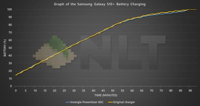 Innergie PowerGear 60C Samsung Galaxy S10+