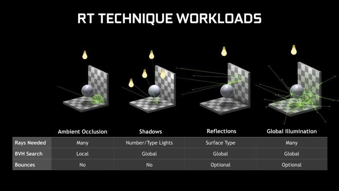NVIDIA ray-tracing driver RT technique workloads
