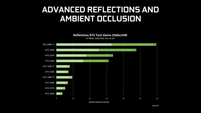 NVIDIA ray-tracing driver advanced reflections and ambient occlusion benchmark