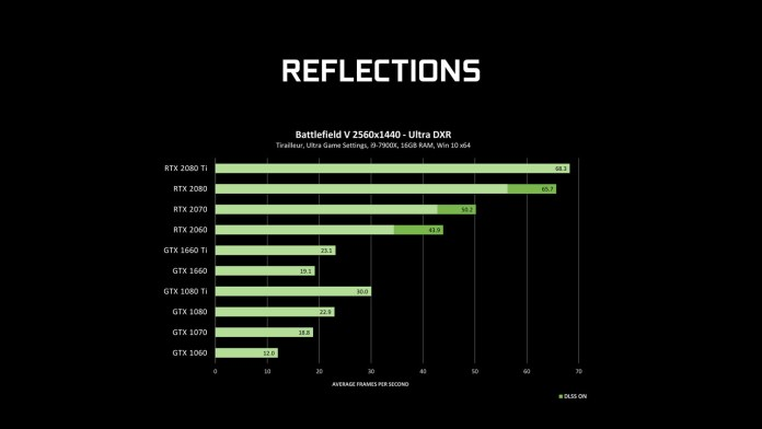 NVIDIA ray-tracing driver reflections benchmark