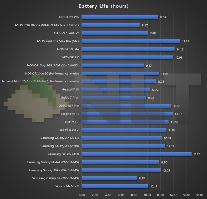 OPPO F11 Pro battery life benchmark