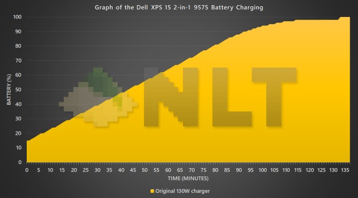 Dell XPS 15 2-in-1 9575 battery charging curve