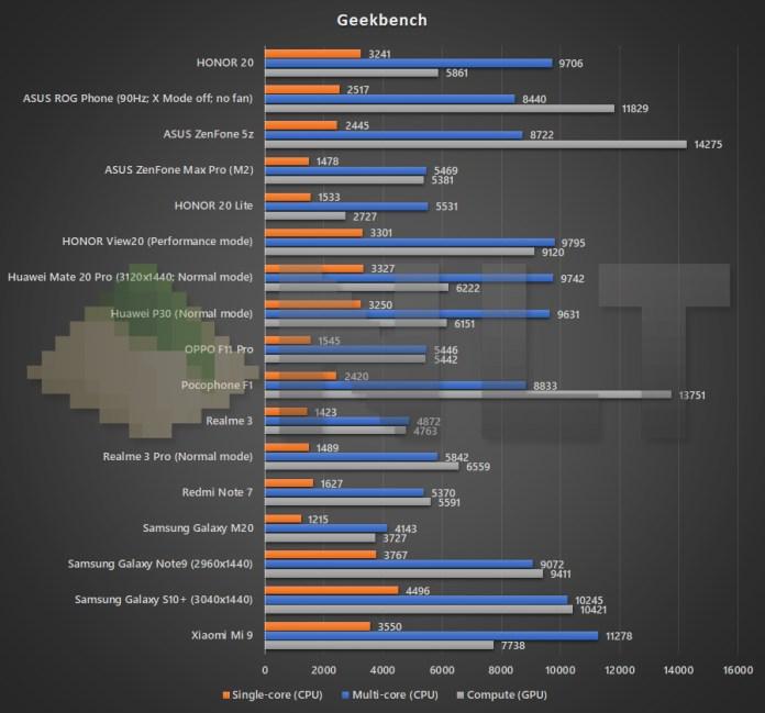 HONOR 20 Geekbench benchmark
