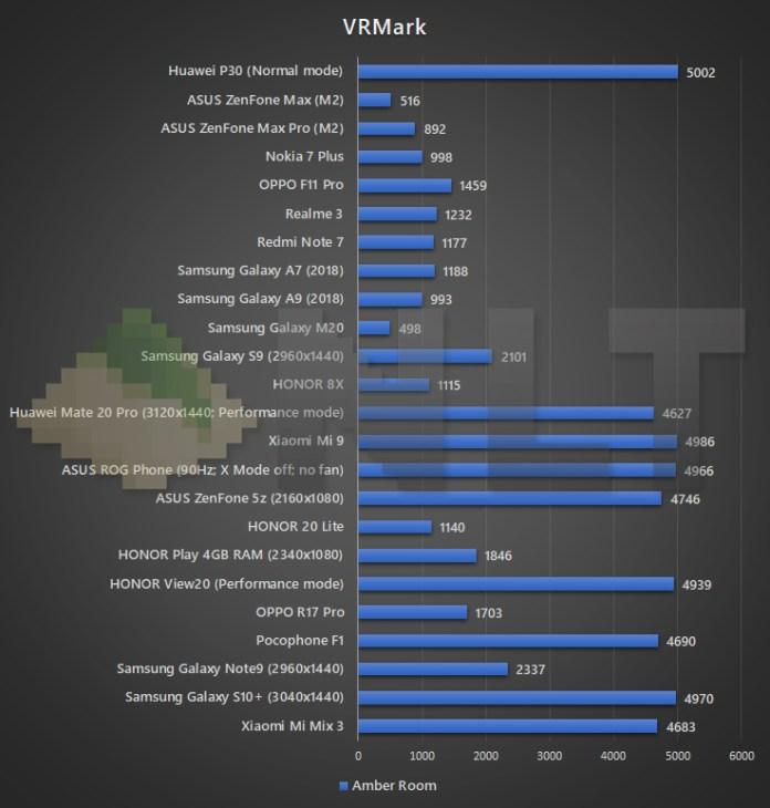 Huawei P30 VRMark benchmark