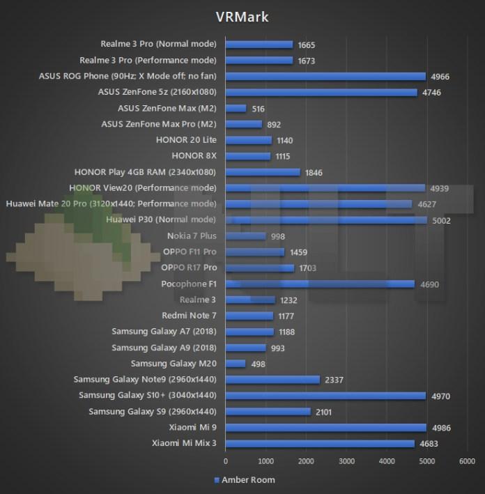 Realme 3 Pro VRMark benchmark
