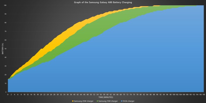 Samsung Galaxy A80 battery charging curve