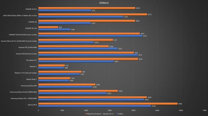 HONOR 20 Pro 3DMark benchmark