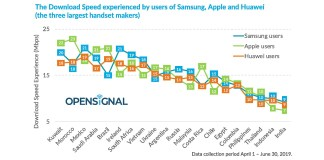 Opensignal mobile network experience