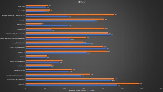 Xiaomi Mi A3 3DMark benchmark