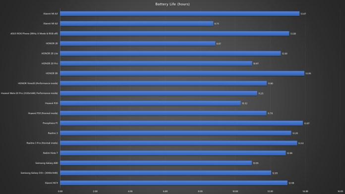 Xiaomi Mi A3 battery life test