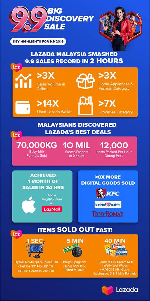 Lazada 9.9 2019 infographic