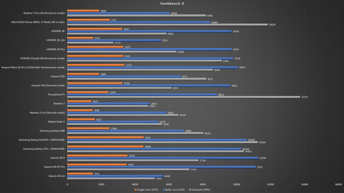 <em>realme</em> 5 Pro Geekbench 4 benchmark