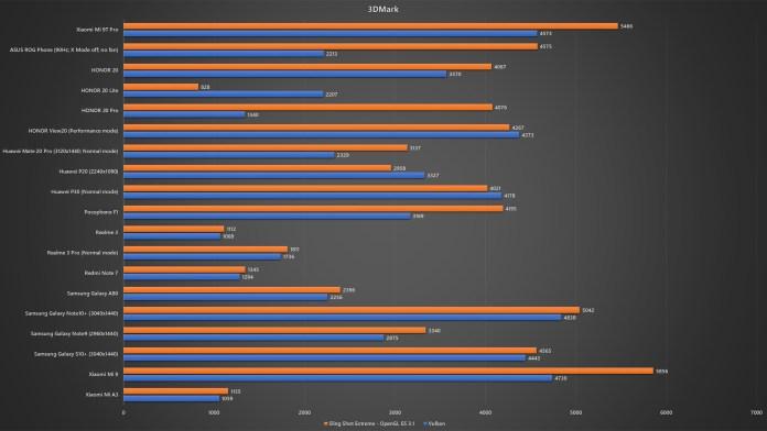 Xiaomi Mi 9T Pro 3DMark benchmark