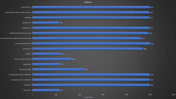 Xiaomi Mi 9T Pro VRMark benchmark