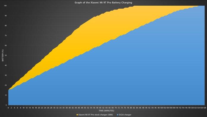 Xiaomi Mi 9T Pro battery fast charging benchmark