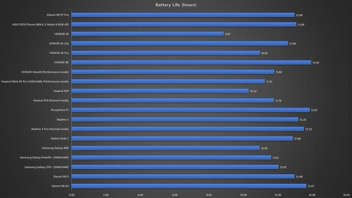 Xiaomi Mi 9T Pro battery life benchmark