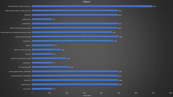 ASUS ROG Phone 2 VRMark benchmark