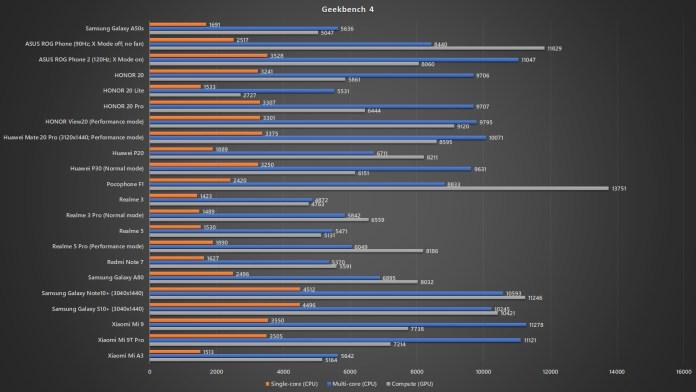 Samsung Galaxy A50s Geekbench 4 benchmark
